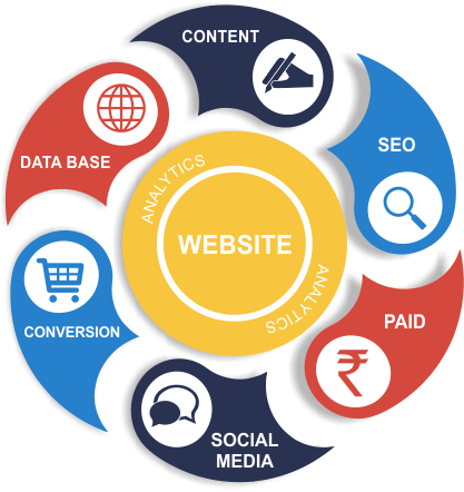 Digital Marketing Services SEO SMO