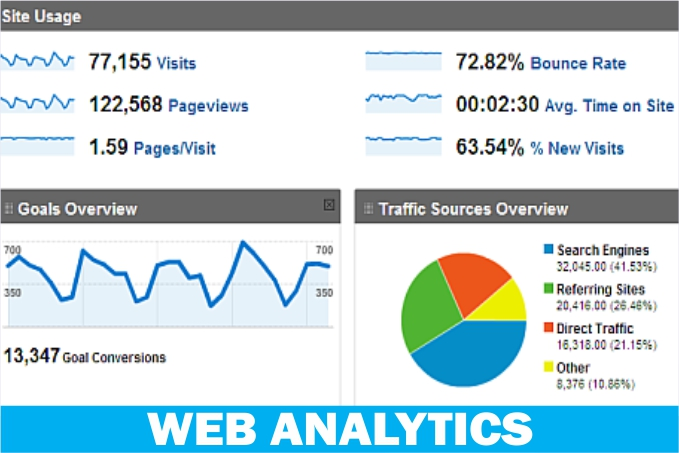 Business Analytics, Website Analytics, Google Analytics